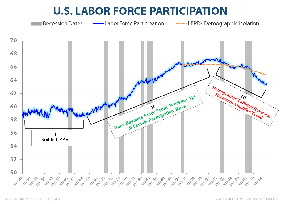 CHART OF THE DAY: Don't Hate. Participate.   - LFPR Demographics