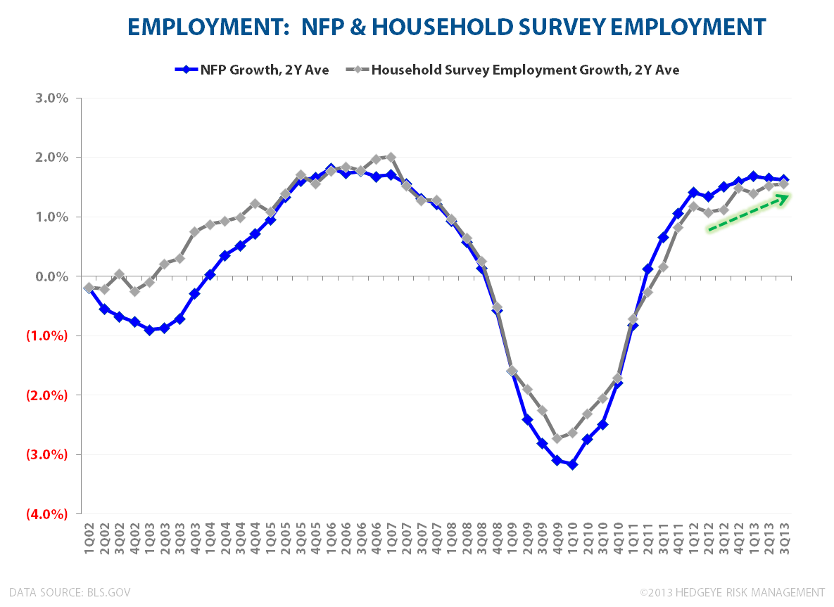 August Employment:  Something For Everyone - CES vs CPS 2Y