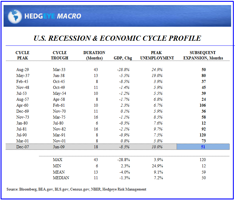 August Employment:  Something For Everyone - Cycle Profile