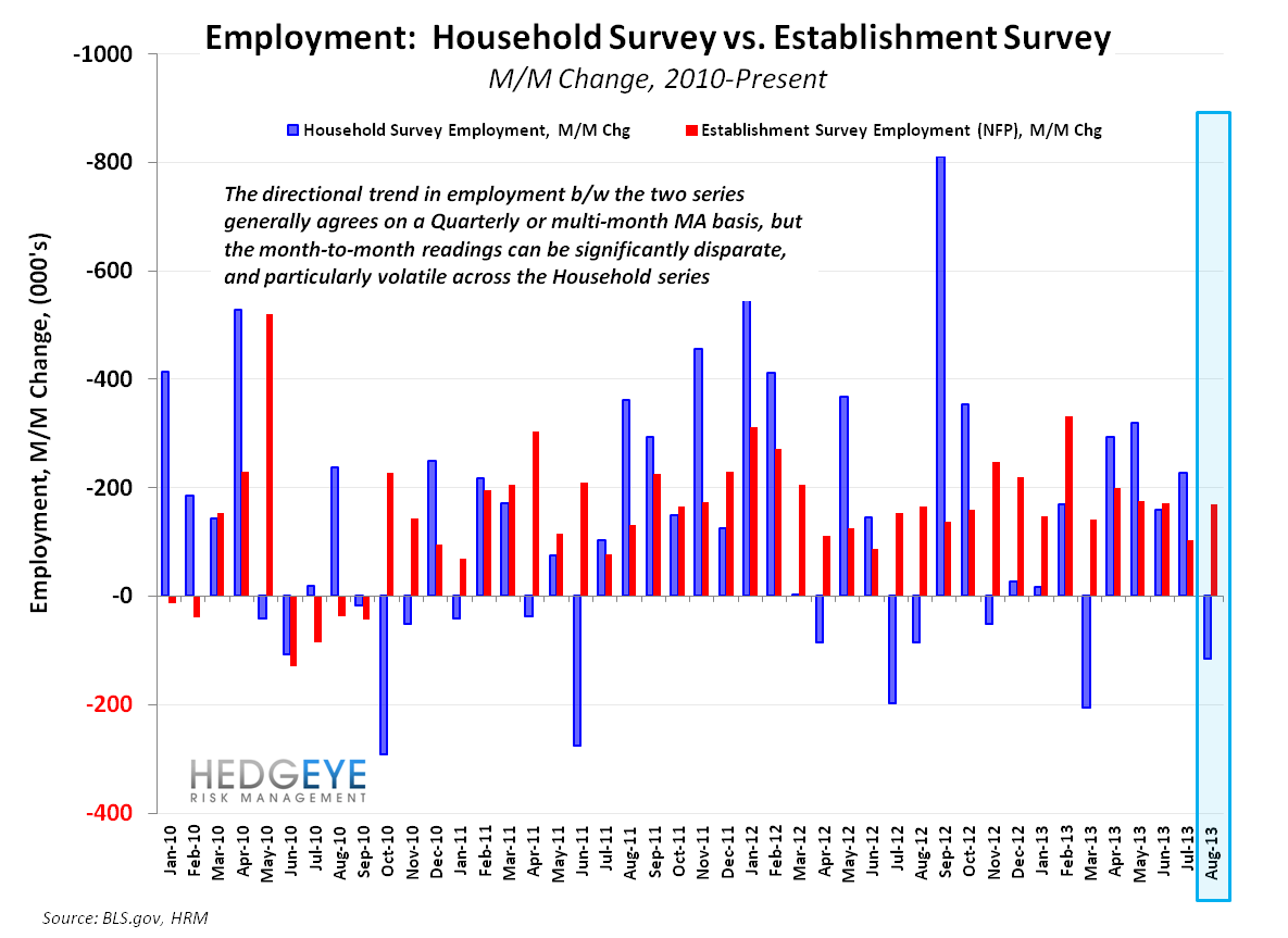 August Employment:  Something For Everyone - Employment CES vs. CPS