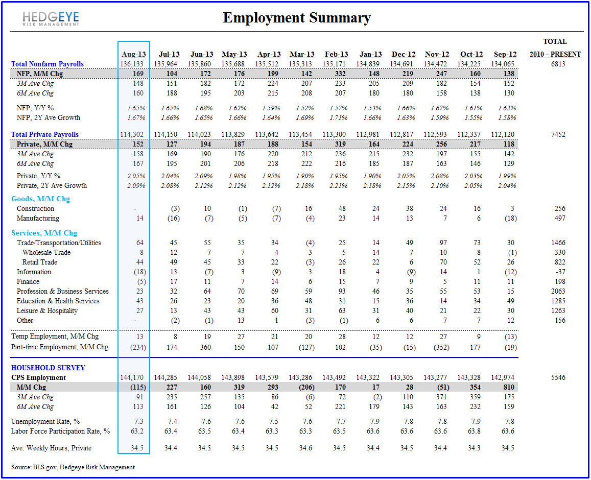 August Employment:  Something For Everyone - Employment Summary Table