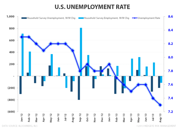 August Employment:  Something For Everyone - Unemployment Rate