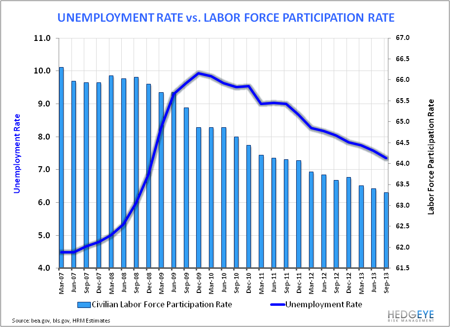 August Employment:  Something For Everyone - Unemployment Rate vs LFPR