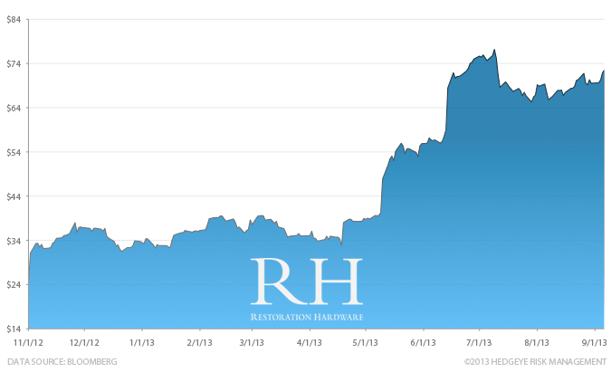 Stock Report: Restoration Hardware (RH) - HE II RH chart 9 6 13