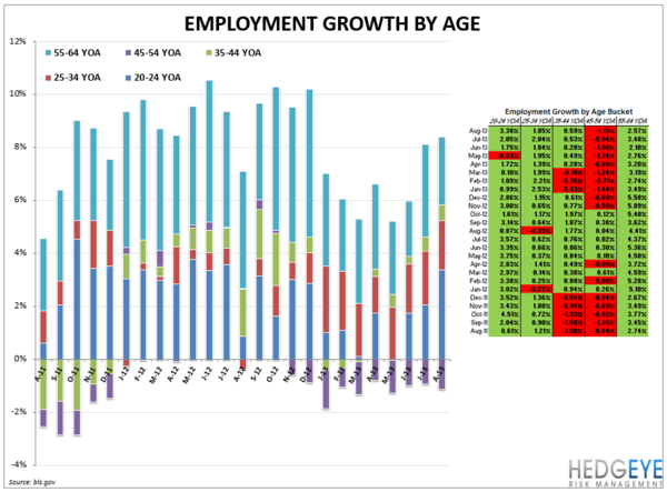 EMPLOYMENT DATA MIXED FOR RESTAURANTS - Employment chart1
