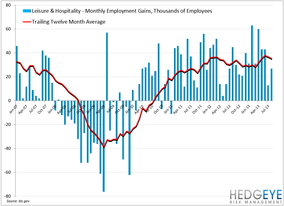 EMPLOYMENT DATA MIXED FOR RESTAURANTS - Leisure and Hospitality
