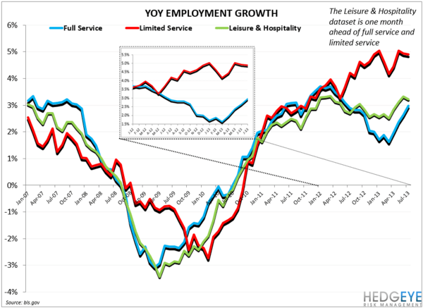 EMPLOYMENT DATA MIXED FOR RESTAURANTS - YY employment growth