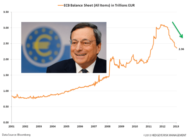 The Draghi Shift: Door Open for An Interest Rate Cut - zz. ECB balance sheet