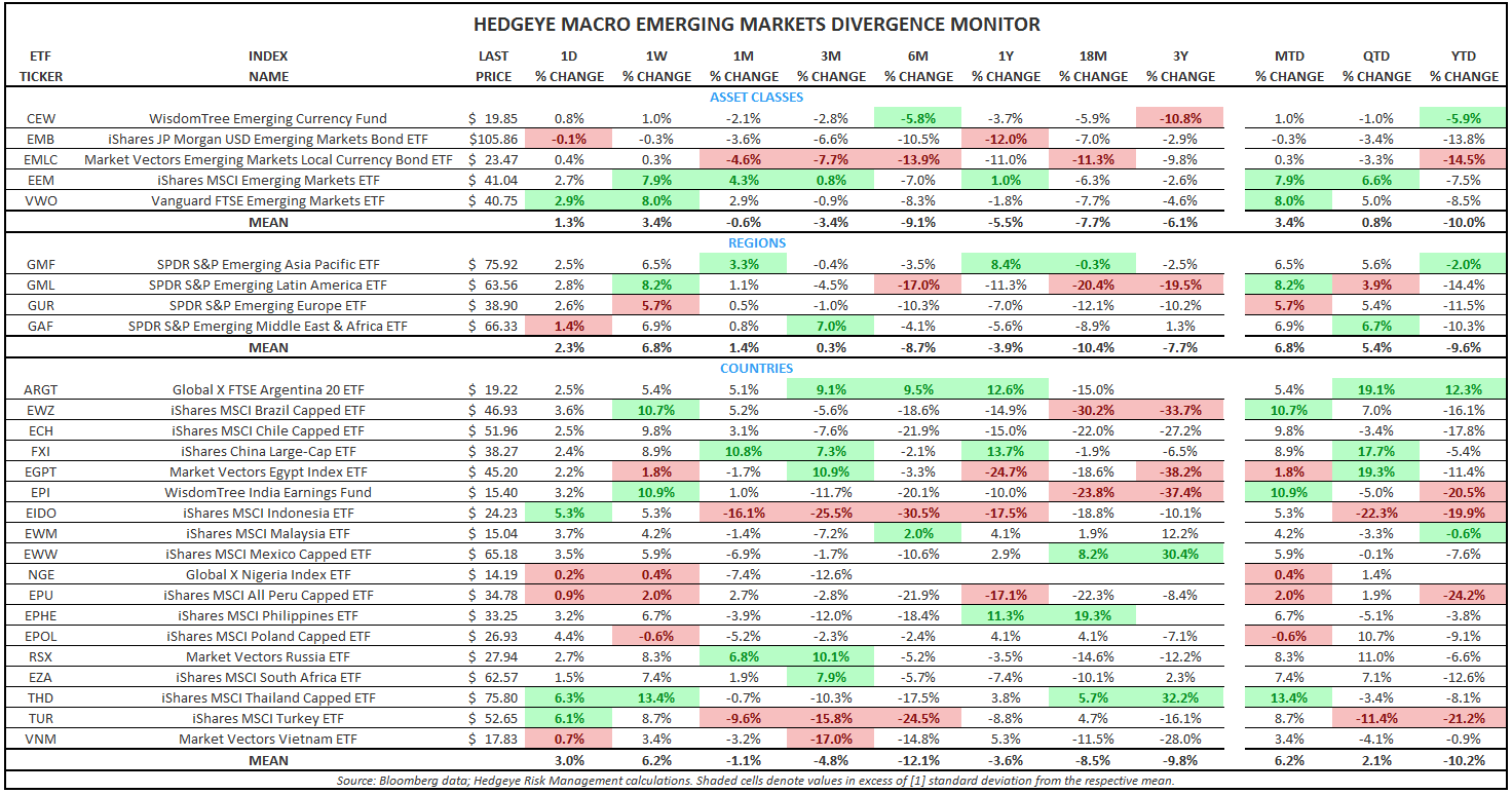 NOTABLE CHANGES TO OUR BEST IDEAS LIST - EM Divergence Monitor