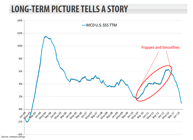 MCD: LONG-TERM PICTURE TELLS A STORY - MCD chart