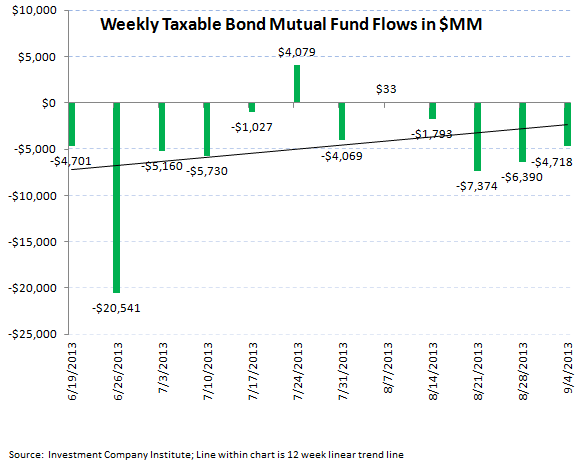 ICI Fund Flow Survey - Continued Outflows in Bonds But a Slight Improvement - ICI chart 4