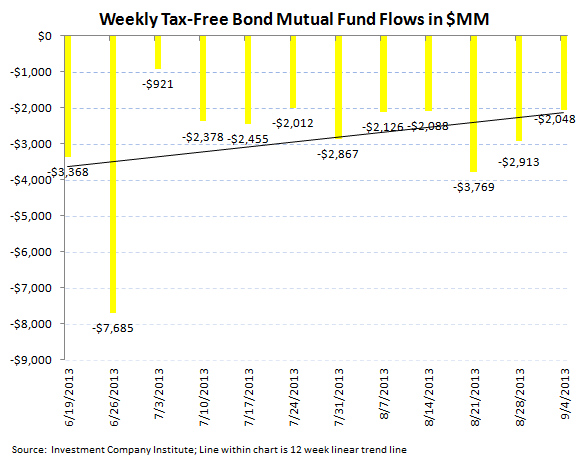 ICI Fund Flow Survey - Continued Outflows in Bonds But a Slight Improvement - ICI chart 5