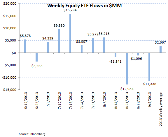 ICI Fund Flow Survey - Continued Outflows in Bonds But a Slight Improvement - ICI chart 7