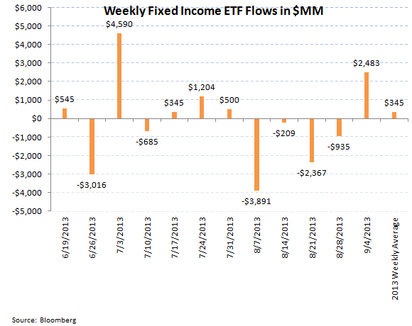 ICI Fund Flow Survey - Continued Outflows in Bonds But a Slight Improvement - ICI chart 8