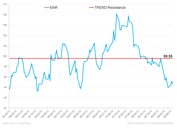 ENR – Cheap for a Reason - enr levels