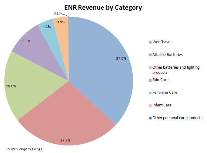 ENR – Cheap for a Reason - enr rev by category