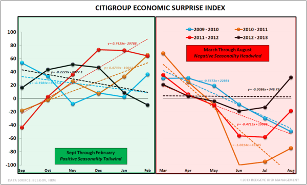 INITIAL CLAIMS:  'TIS THE SEASON - US Economic Surprise Index Seasonality