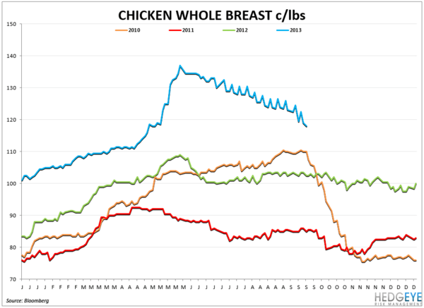COMMODITY CHARTBOOK - breast