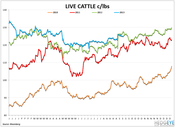 COMMODITY CHARTBOOK - cattle