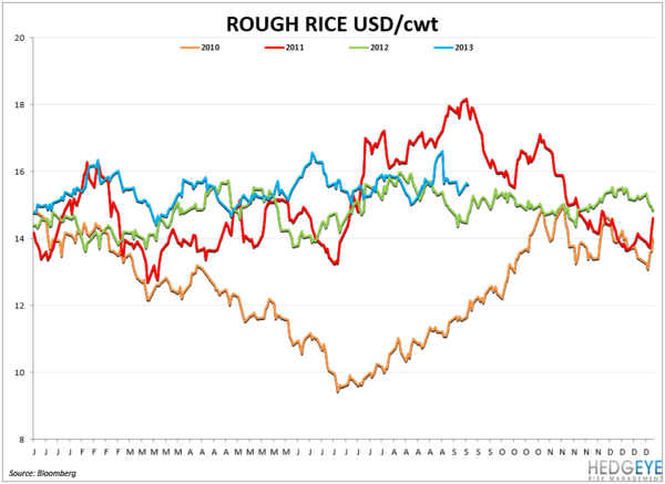 COMMODITY CHARTBOOK - rice