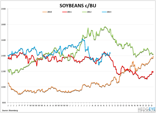 COMMODITY CHARTBOOK - soybeans3