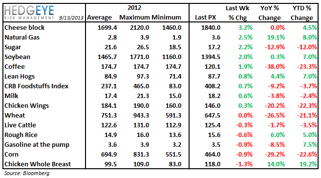 COMMODITY CHARTBOOK - table