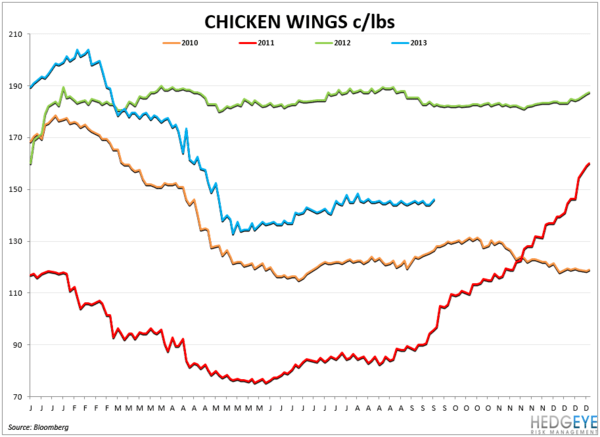 COMMODITY CHARTBOOK - wings