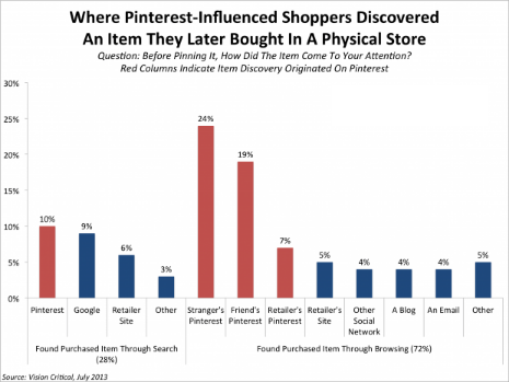 What's New Today in Retail (9/17) - pinterest