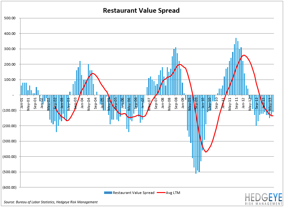 CPI Data Marginally Better For Restaurants - chart3