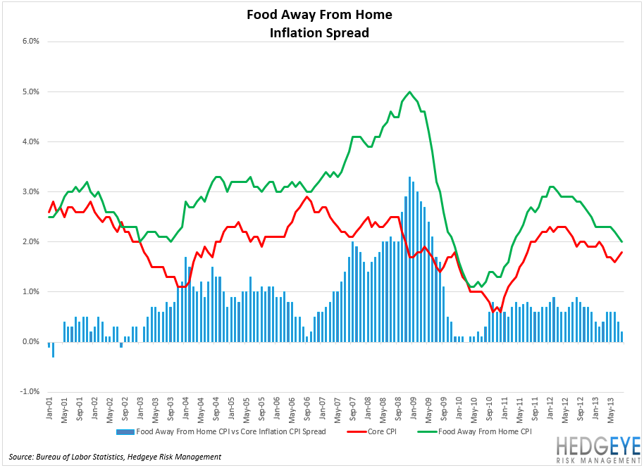 CPI Data Marginally Better For Restaurants - chart55