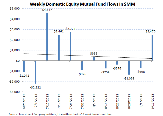 ICI Fund Flow Survey - Taxable Bond Outflows Improving on the Margin - Muni's Just Getting Crushed - ICI chart 2