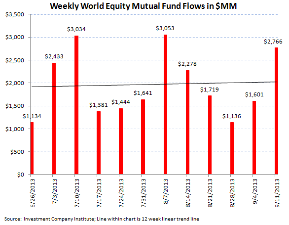ICI Fund Flow Survey - Taxable Bond Outflows Improving on the Margin - Muni's Just Getting Crushed - ICI chart 3