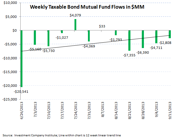 ICI Fund Flow Survey - Taxable Bond Outflows Improving on the Margin - Muni's Just Getting Crushed - ICI chart 4
