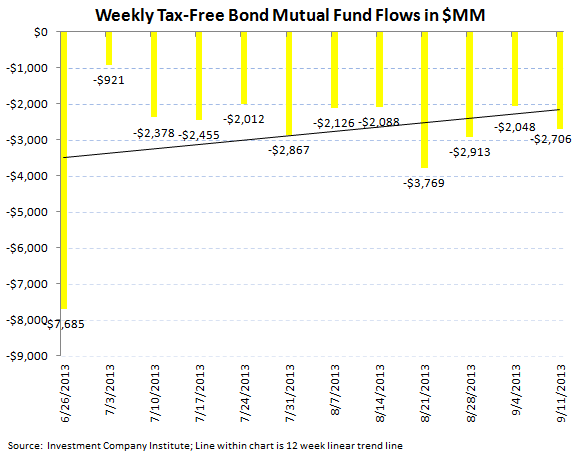 ICI Fund Flow Survey - Taxable Bond Outflows Improving on the Margin - Muni's Just Getting Crushed - ICI chart 5