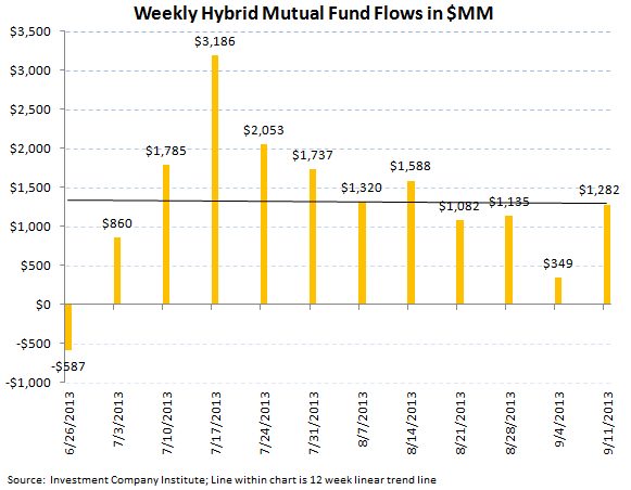 ICI Fund Flow Survey - Taxable Bond Outflows Improving on the Margin - Muni's Just Getting Crushed - ICI chart 6