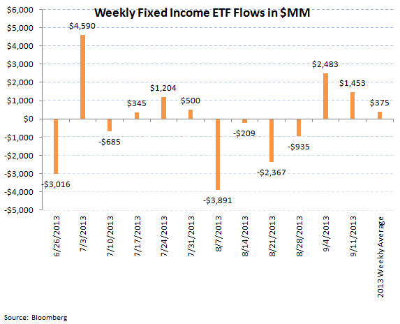 ICI Fund Flow Survey - Taxable Bond Outflows Improving on the Margin - Muni's Just Getting Crushed - ICI chart 8