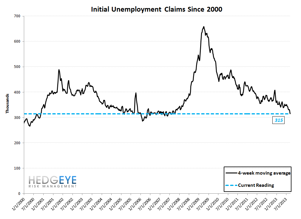 INITIAL CLAIMS: QE IMPLICATIONS FOR THE LABOR MARKET - 10
