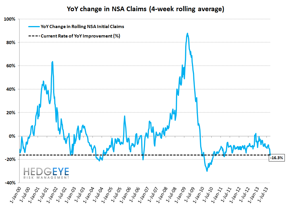 INITIAL CLAIMS: QE IMPLICATIONS FOR THE LABOR MARKET - 11