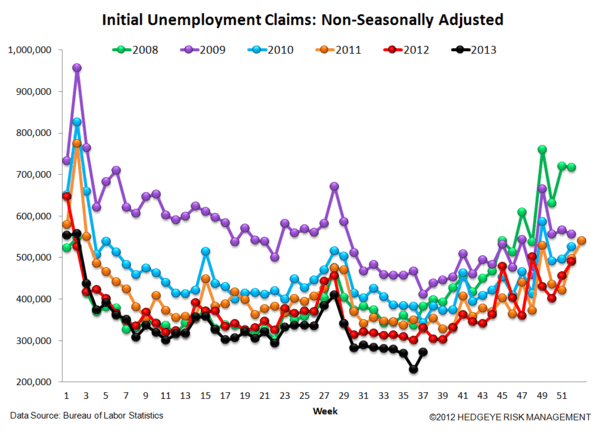 INITIAL CLAIMS: QE IMPLICATIONS FOR THE LABOR MARKET - 5