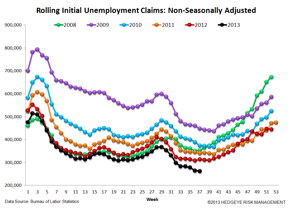 INITIAL CLAIMS: QE IMPLICATIONS FOR THE LABOR MARKET - 6