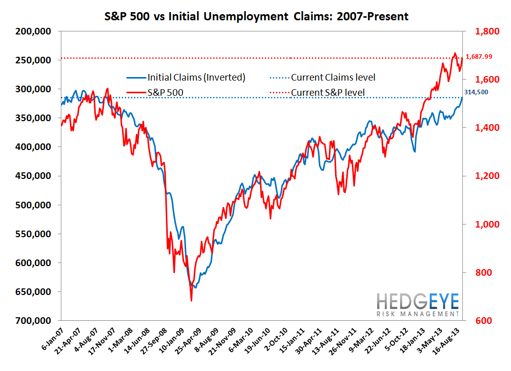 INITIAL CLAIMS: QE IMPLICATIONS FOR THE LABOR MARKET - 7