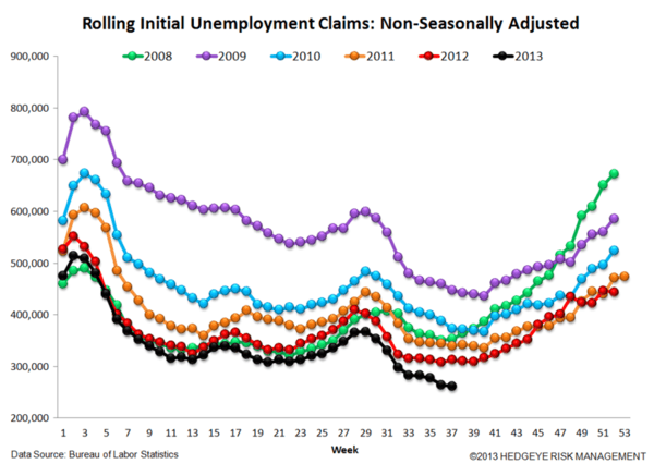Jobless Claims: Right Direction - stein3