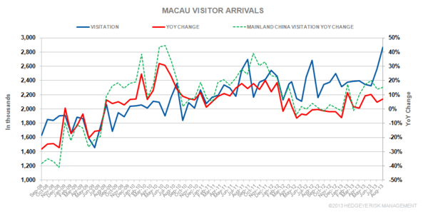 THE M3: TYPHOON USAGI; MACAU VISITATION; CHANGI TRAFFIC - m1