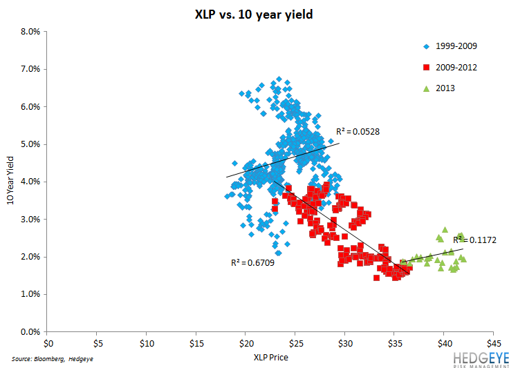 A Breakdown of Staples & #RatesRising - XLP vs 10 yr yield