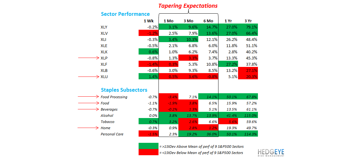 A Breakdown of Staples & #RatesRising - tapering sectors