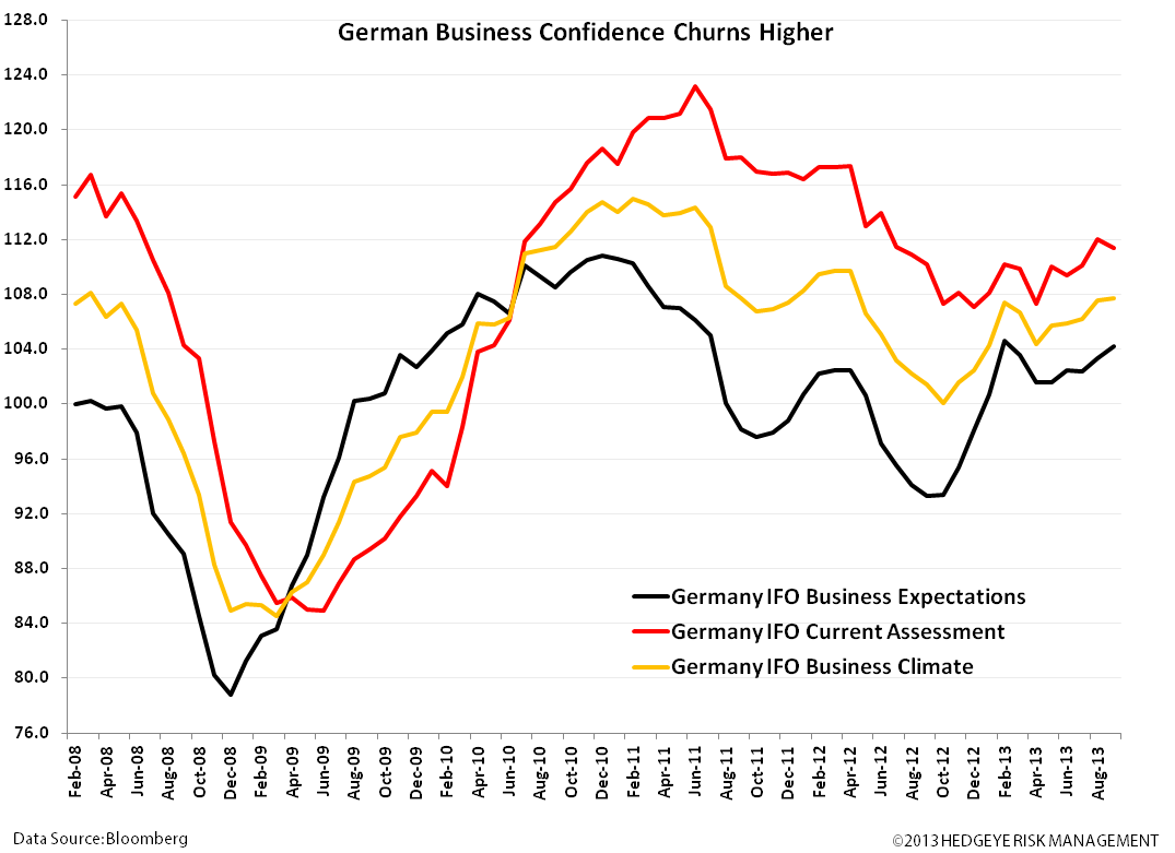 Germany Bullish on Merkel's Win: DAX Levels Refreshed - zz. IFO