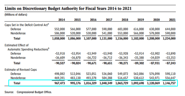 Sequestration 2014:  What's the Impact Again? - budget authority
