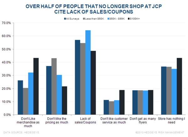 JCP: We'll Take the Other Side of Today's Sell-Off - chart1
