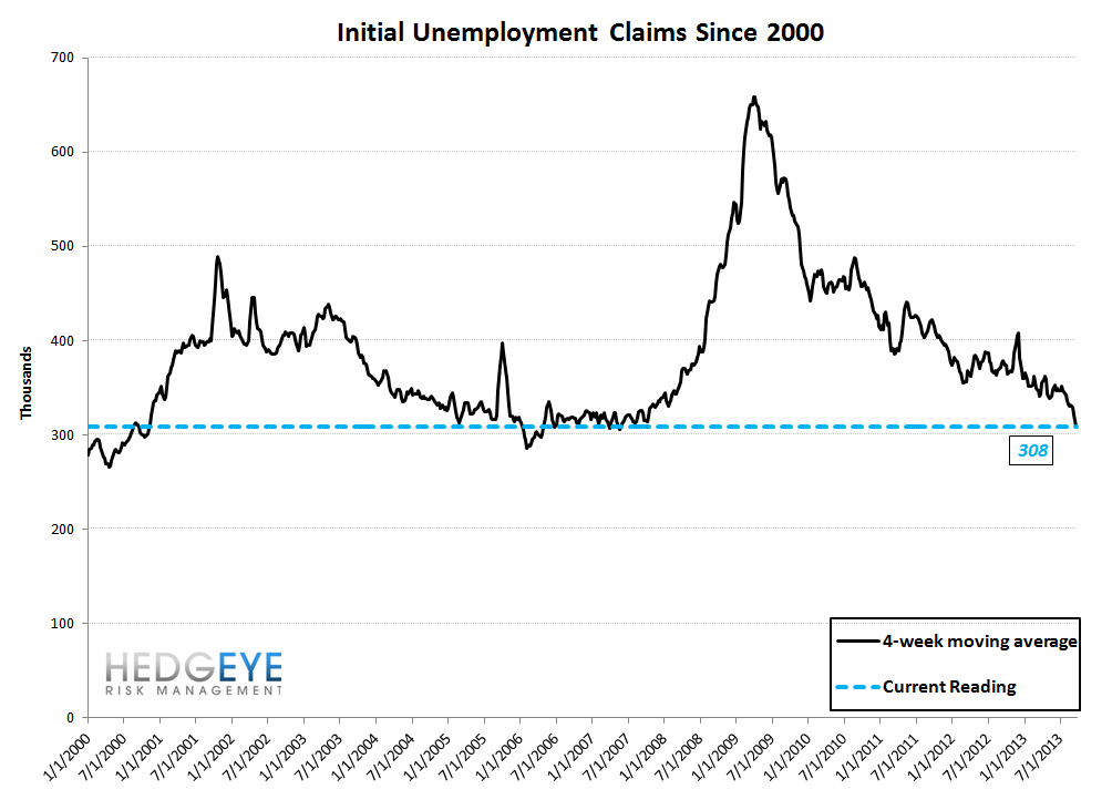 INITIAL CLAIMS: REMEMBER APRIL 1999 OR JAN 2006? THAT'S WHERE CLAIMS ARE TODAY - 10