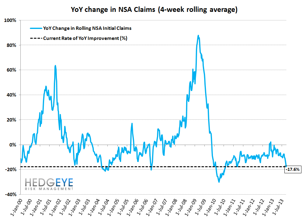 INITIAL CLAIMS: REMEMBER APRIL 1999 OR JAN 2006? THAT'S WHERE CLAIMS ARE TODAY - 11